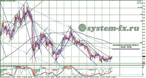 серебро (XAG) график Daily