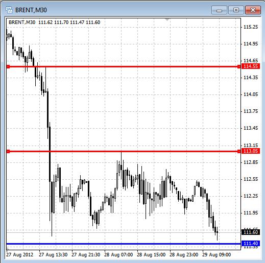 Brent график М30