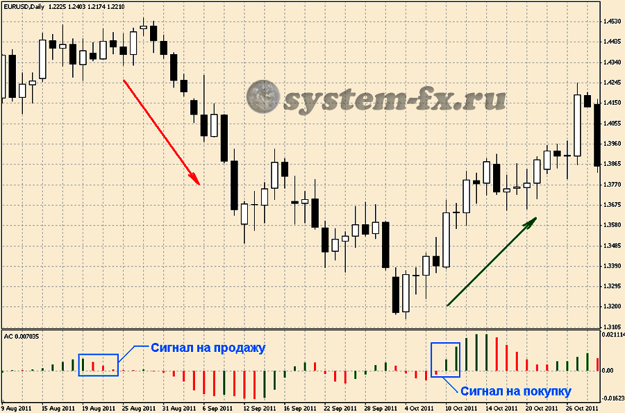 торговые сигналы индикатора АС