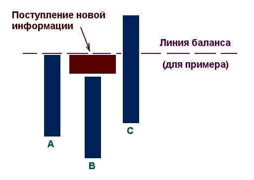 алгоритм линии баланса