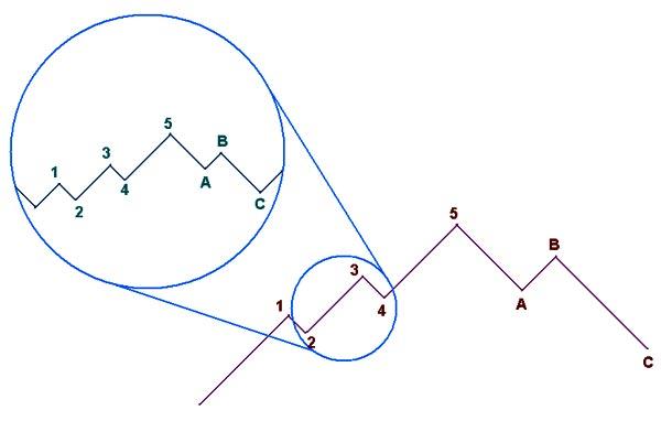 фрактальная структура волн Эллиотта