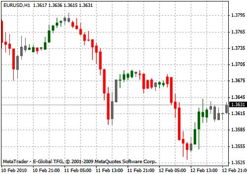 Вид графика с индикатором Zone_trade