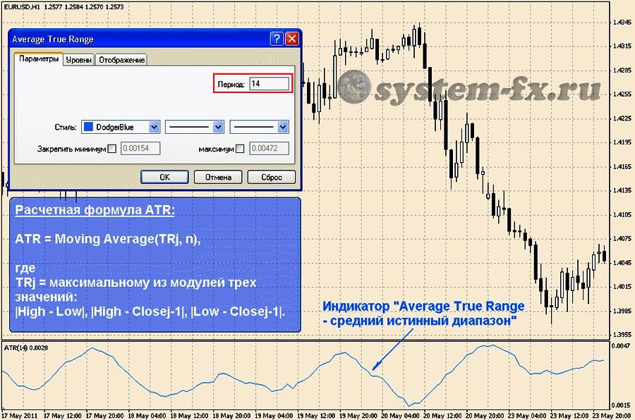 индикатор  ATR
