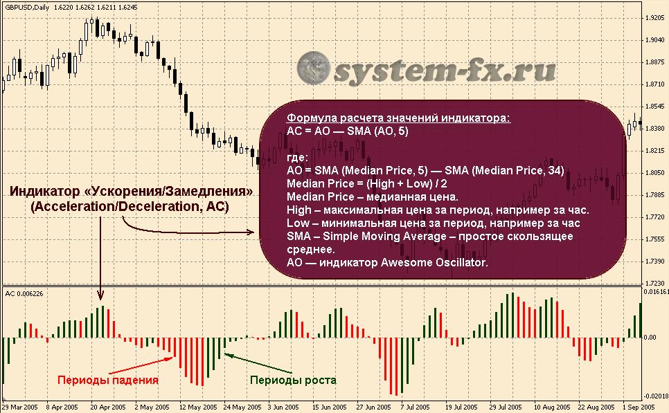 формула расчета Acceleration/Deceleration