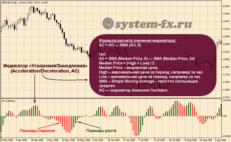 Форекс формула точки опоры фигура форекс клин