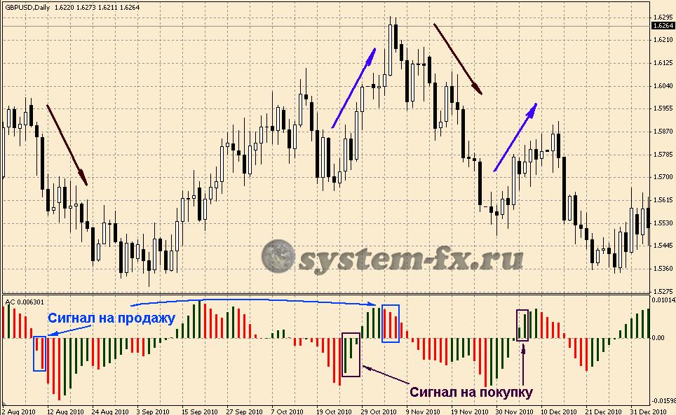 торговые сигналы  Acceleration/Deceleration