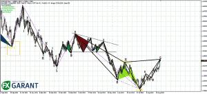 Рис. 2. Дневной график пары EUR/USD
