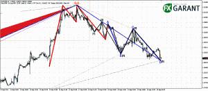 График H1 для EURUSD