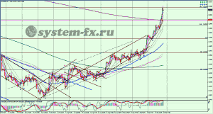 EURUSD график Н4