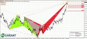 График H4 для EUR/USD