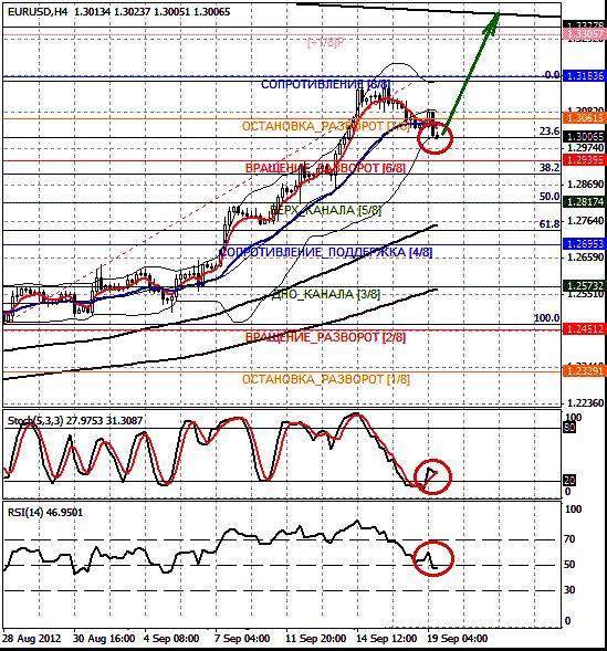 EURUSD график H4