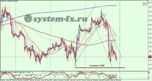 EURUSD график M15
