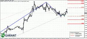 График M30 для EUR/USD