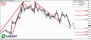 EURUSD график M30