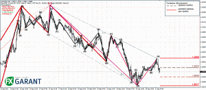 График M30 EURUSD