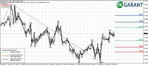 График М30 для EURUSD