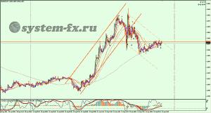 EURUSD график M5