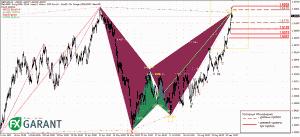 График H4 для GBP/USD
