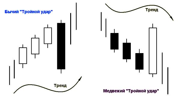 """паттерн """"Тройной удар"""""""