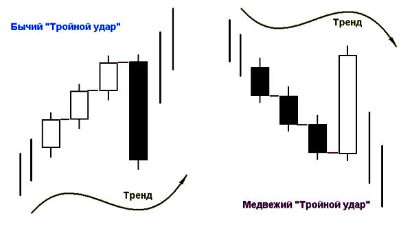 "условие паттерна ""Тройной удар"""