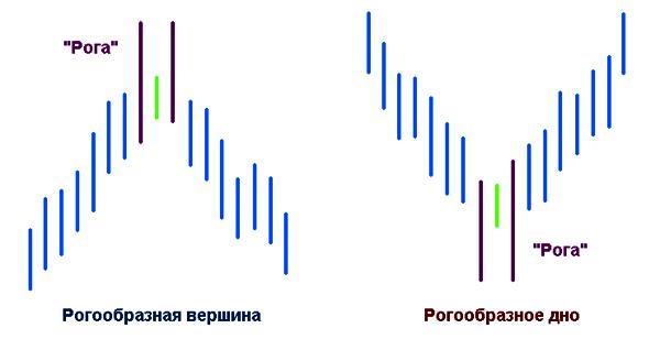 Паттерн «Рогообразная вершина/Рогообразное дно»