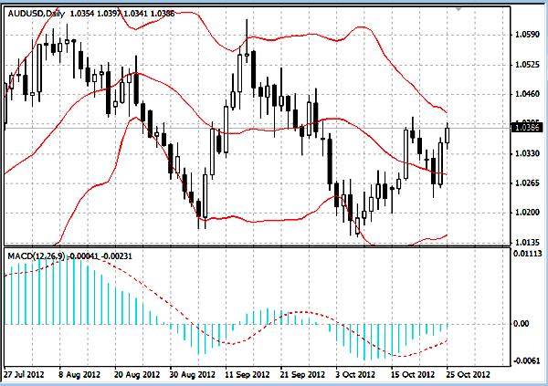 AUD/USD график Daily