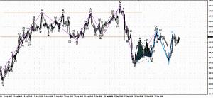 График H4 для UKOIL (Brent)