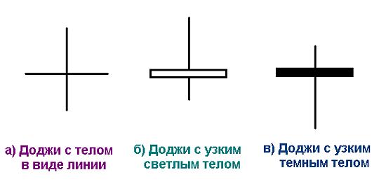три вида Доджи