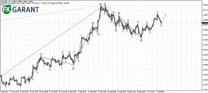 График H4 для EURUSD
