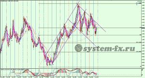 EURUSD график Monthly