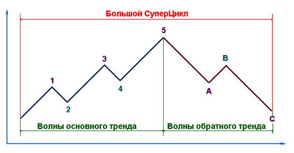 представление о структуре Эллиотта