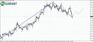 График H4 для GBPUSD
