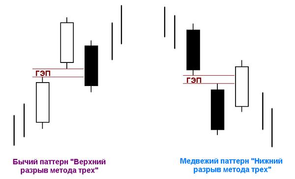 Паттерн «Разрыв метода трех»