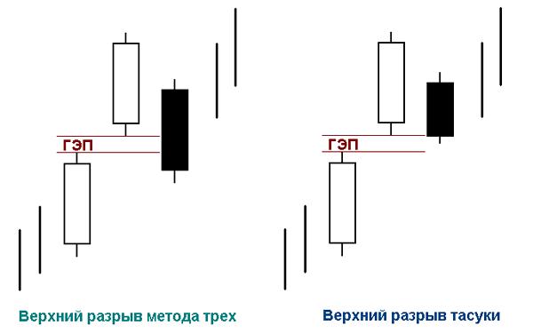 """Паттерны  """"Разрыв метода трех"""" и """"Разрыв Тасуки"""""""