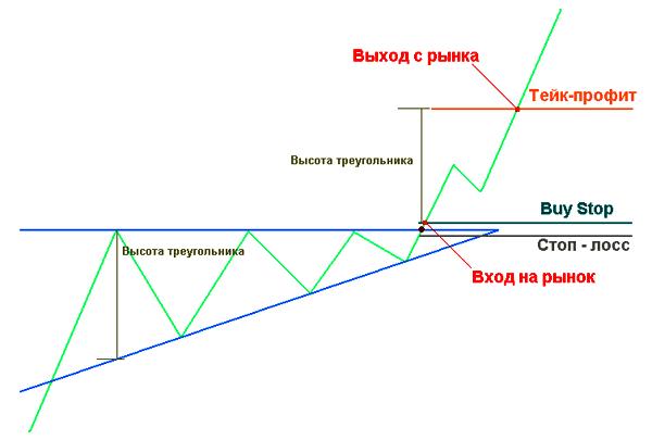 схема торговли  с восходящим треугольником