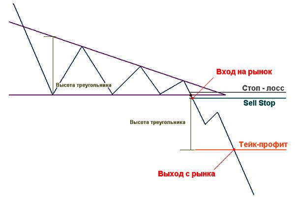 """торговля по модели """"Нисходящий треугольник"""""""