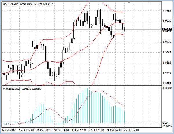 Индикаторы USD/CAD H4