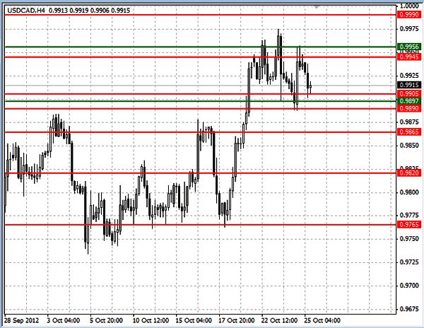 Уровни USD/CAD H4