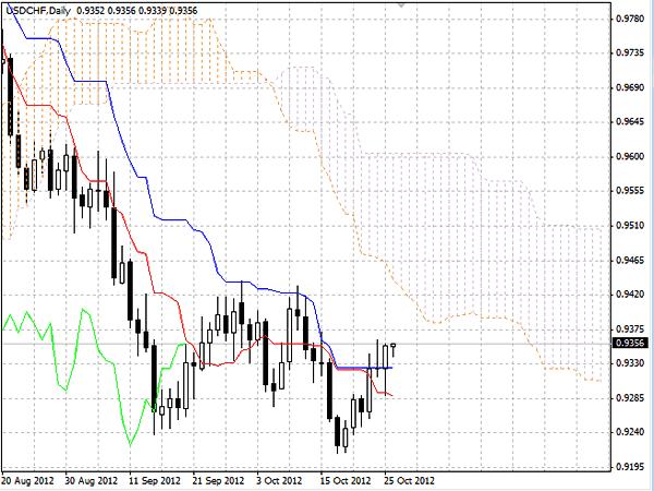 USD/CHF график  Daily