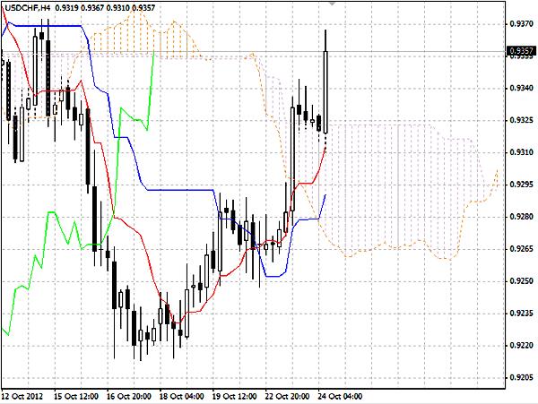 USDCHF график Н4