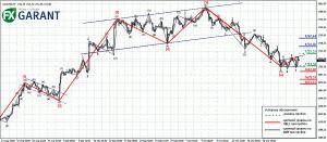 График H4 для XAUUSD (золото)