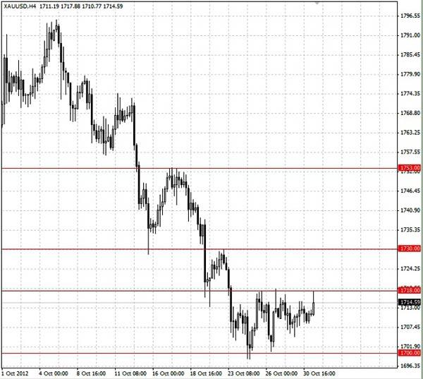 XAU/USD (золото) график H4