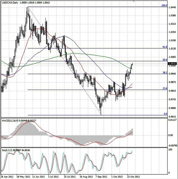 USD/CAD график  Daily