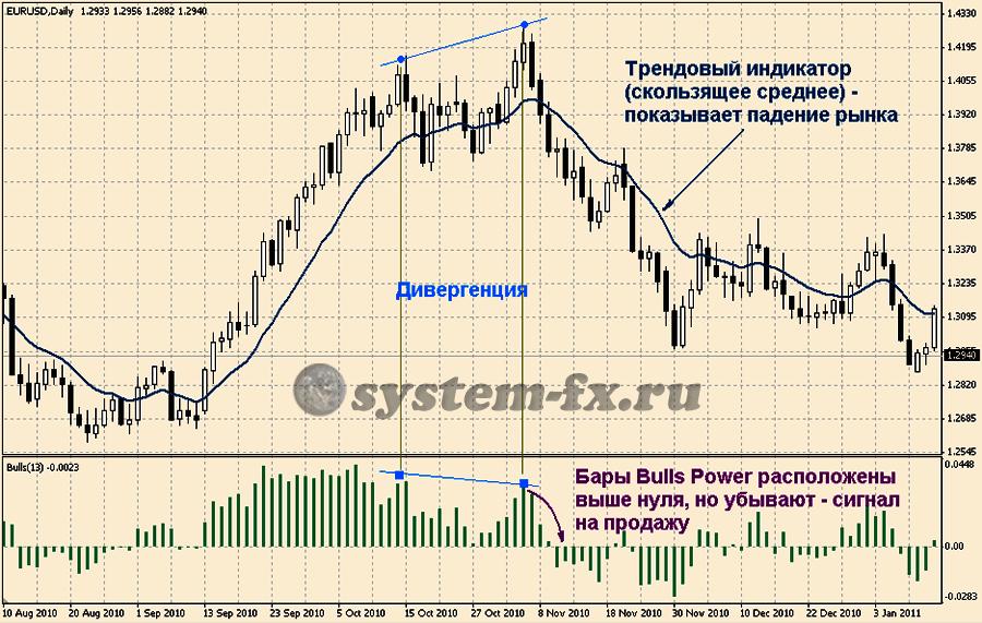 торговые сигналы по  Bulls Power