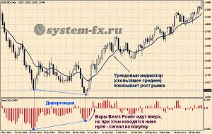 Торговые сигналы Bears Power