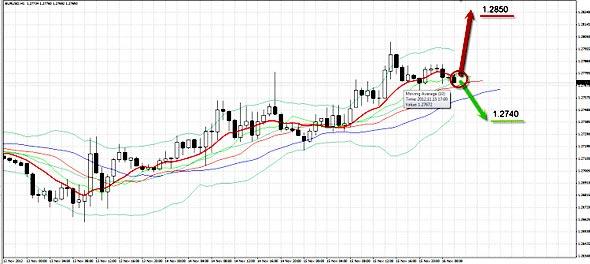 EURUSD график H1