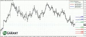График EURUSD (4-х часовой тайм фрейм)