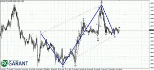 График M30 для EURUSD