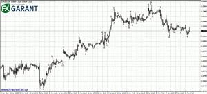 График EURUSD (М30)