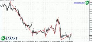 График EURUSD (M30)